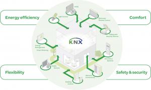 gebouw beheer knx gebouw automatisering GebouwAutomatisering KNX Update building control large